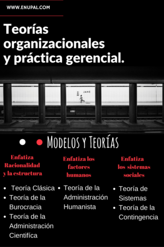 Organizational theories and managerial practice models of theories